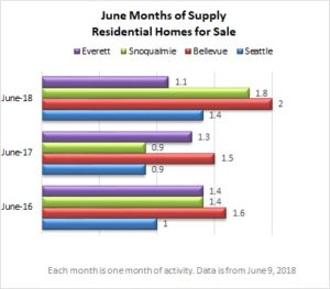 Residential Supply June 2018