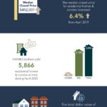 Image provided by Northwest Multiple Listing Service shows real estate market indicators during April 2020