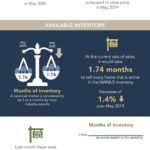 Image provided by Northwest Multiple Listing Service shows real estate market indicators during May 2020